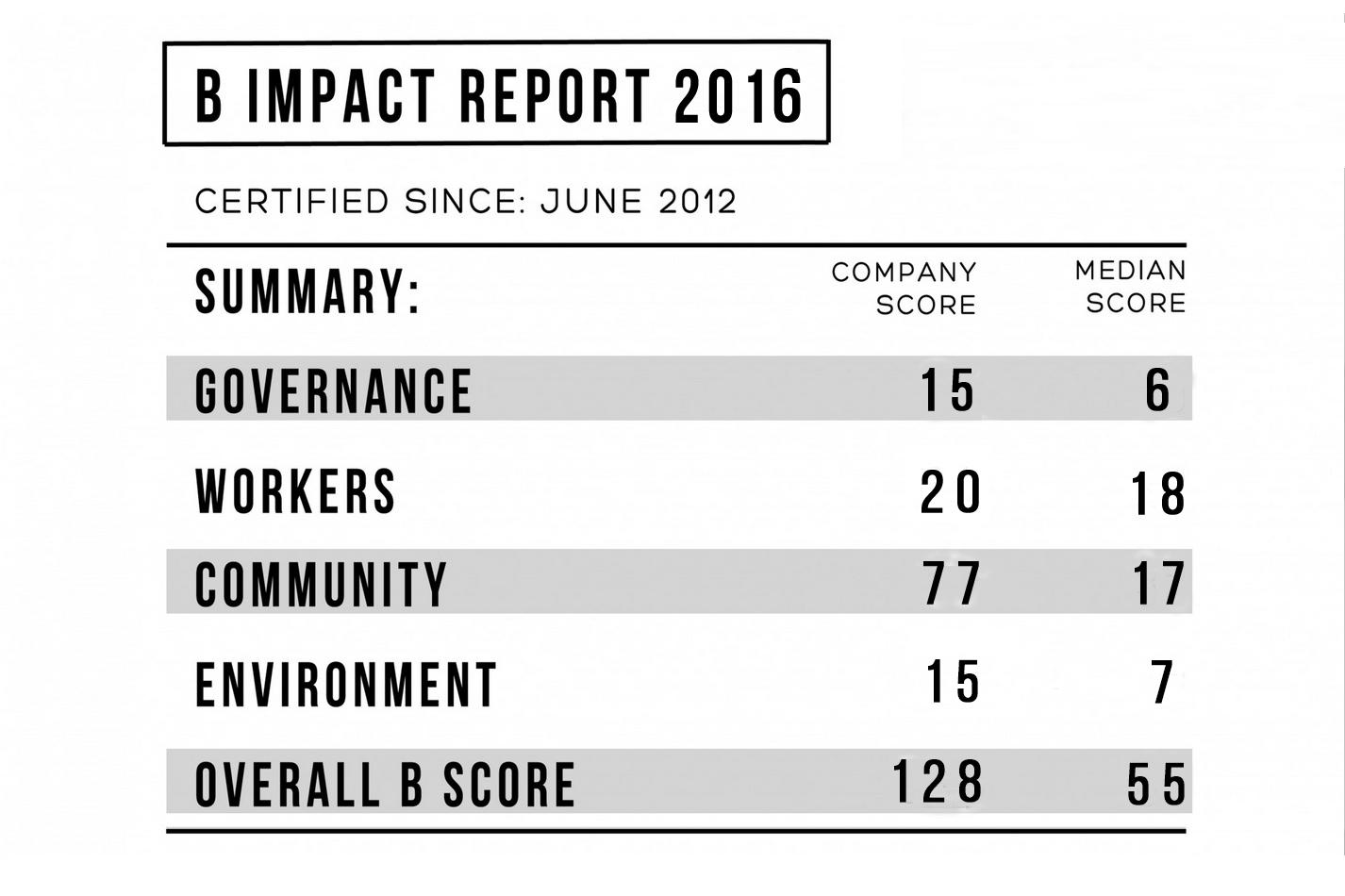 b-impact-2016 final