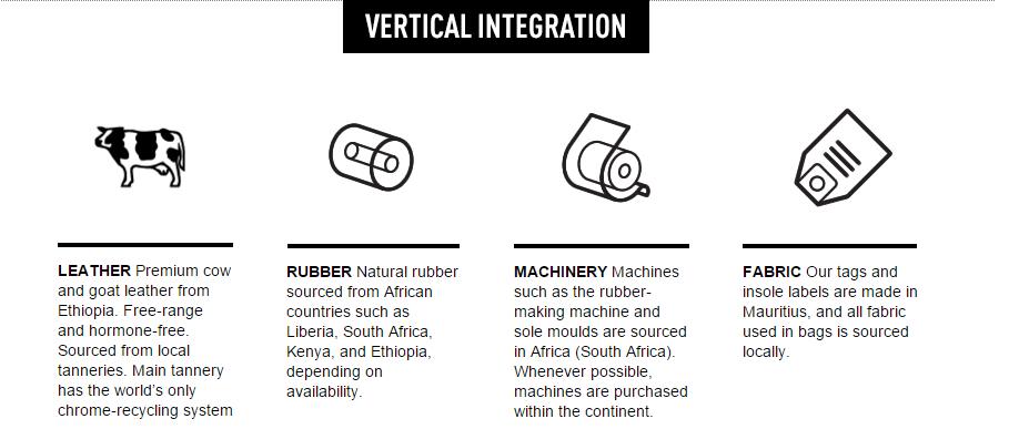 vertical integration infographic